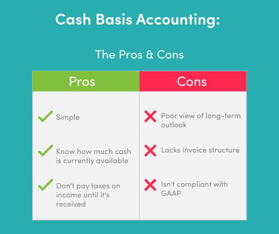 accrual basis of accounting
